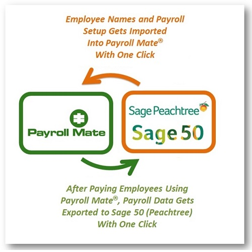 Sage Peachtree (Sage 50) compatible payroll software
